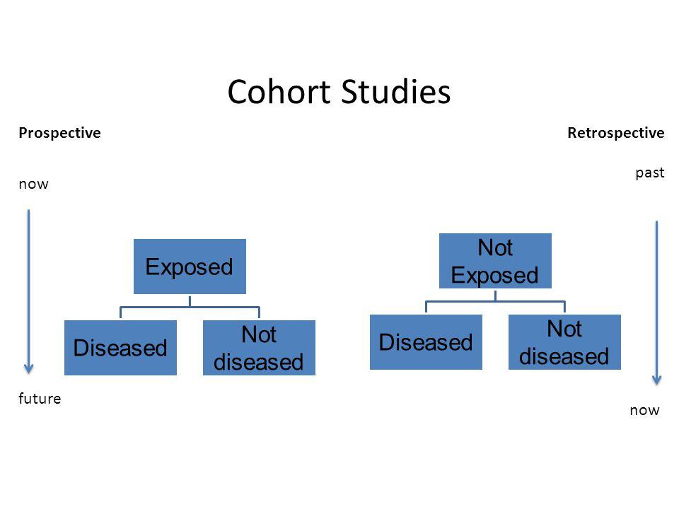 Cohort Studies now future Prospective past now Retrospective