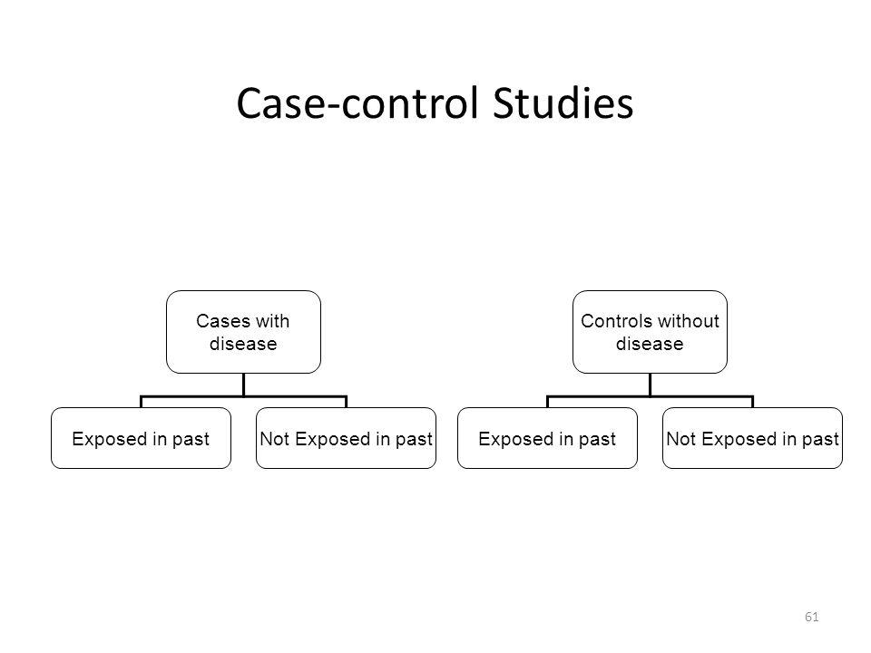 61 Case-control Studies Cases with disease Exposed in pastNot Exposed in past Controls without disease Exposed in pastNot Exposed in past