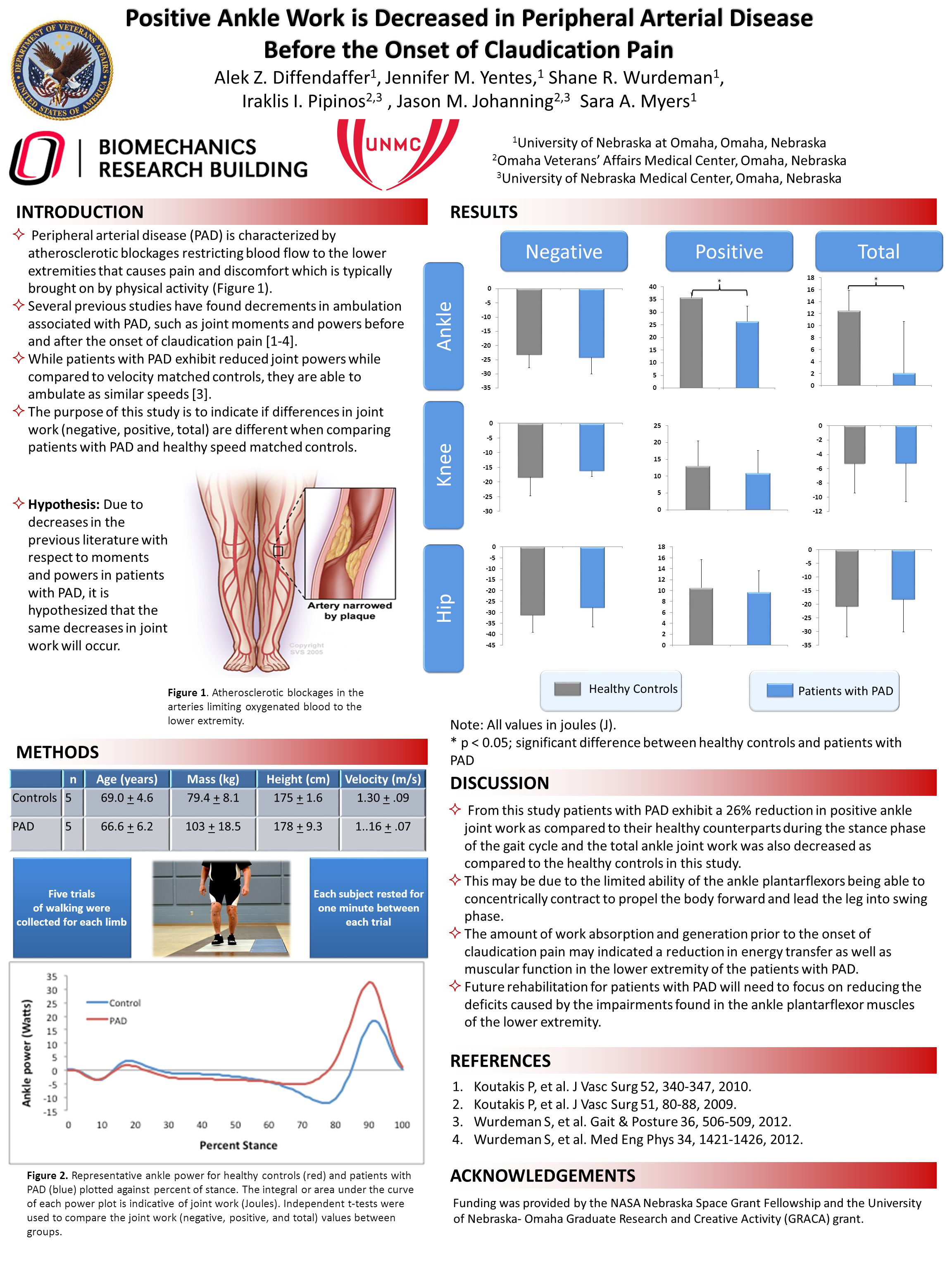 INTRODUCTION Positive Ankle Work is Decreased in Peripheral Arterial Disease Before the Onset of Claudication Pain Before the Onset of Claudication Pa