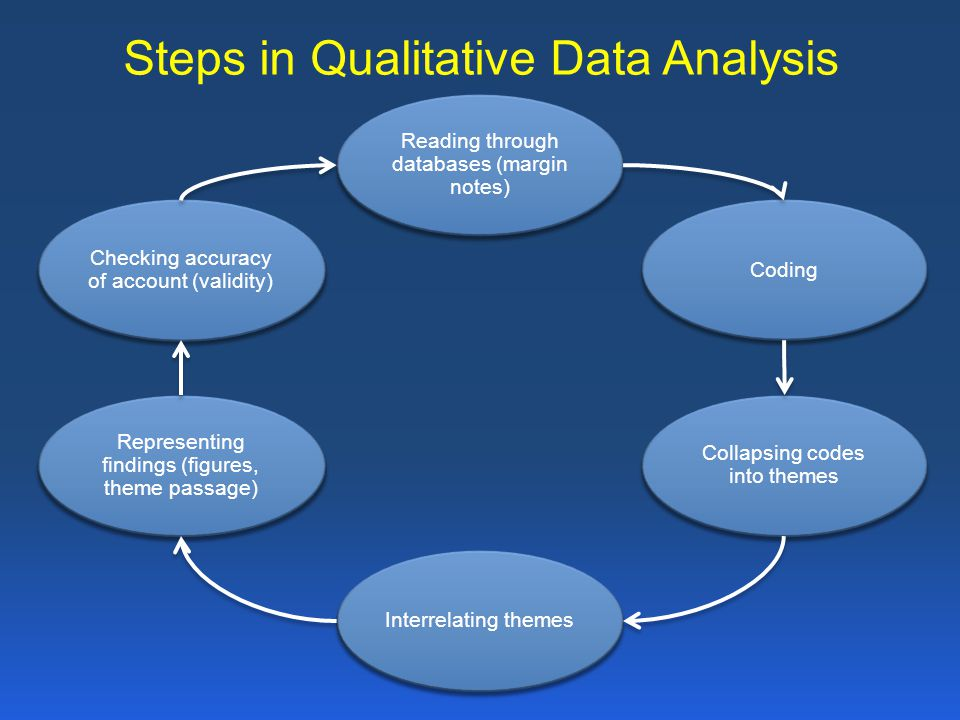 Steps in Qualitative Data Analysis Reading through databases (margin notes) Coding Collapsing codes into themes Interrelating themes Representing find