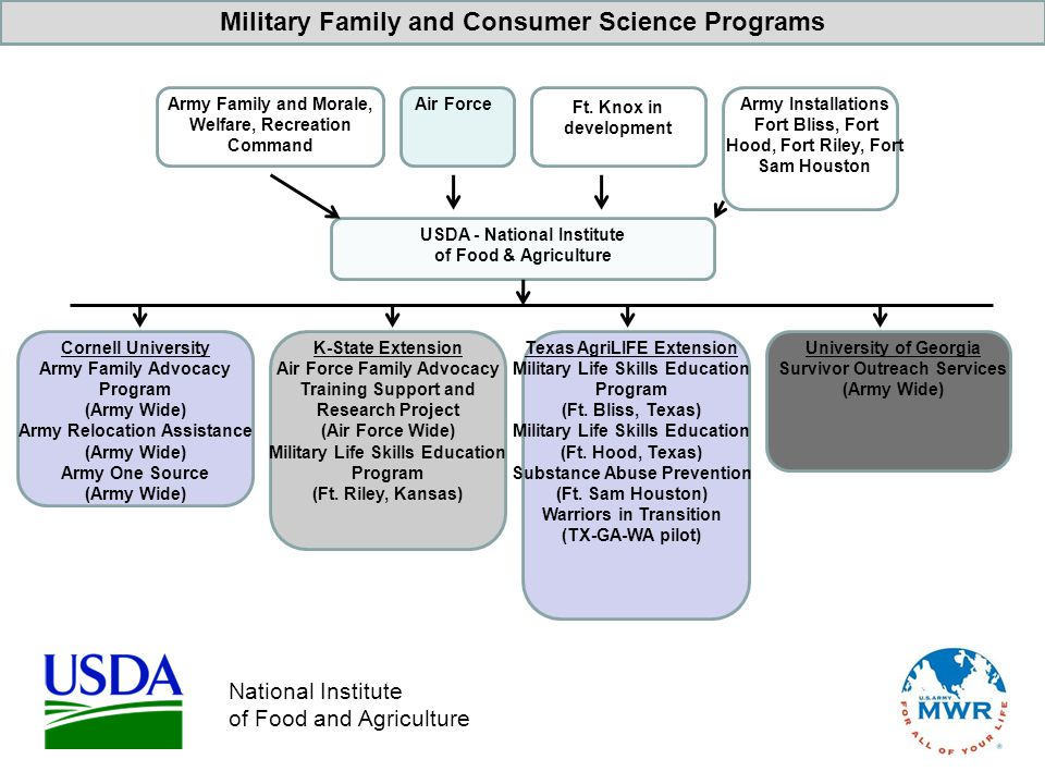 Military Family and Consumer Science Programs USDA - National Institute of Food & Agriculture Cornell University Army Family Advocacy Program (Army Wi