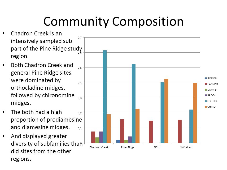Community Composition Chadron Creek is an intensively sampled sub part of the Pine Ridge study region.
