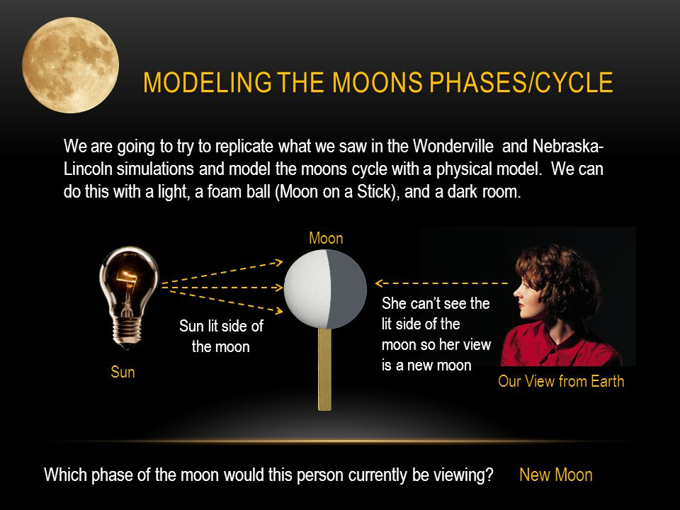 MODELING THE MOONS PHASES/CYCLE We are going to try to replicate what we saw in the Wonderville and Nebraska- Lincoln simulations and model the moons