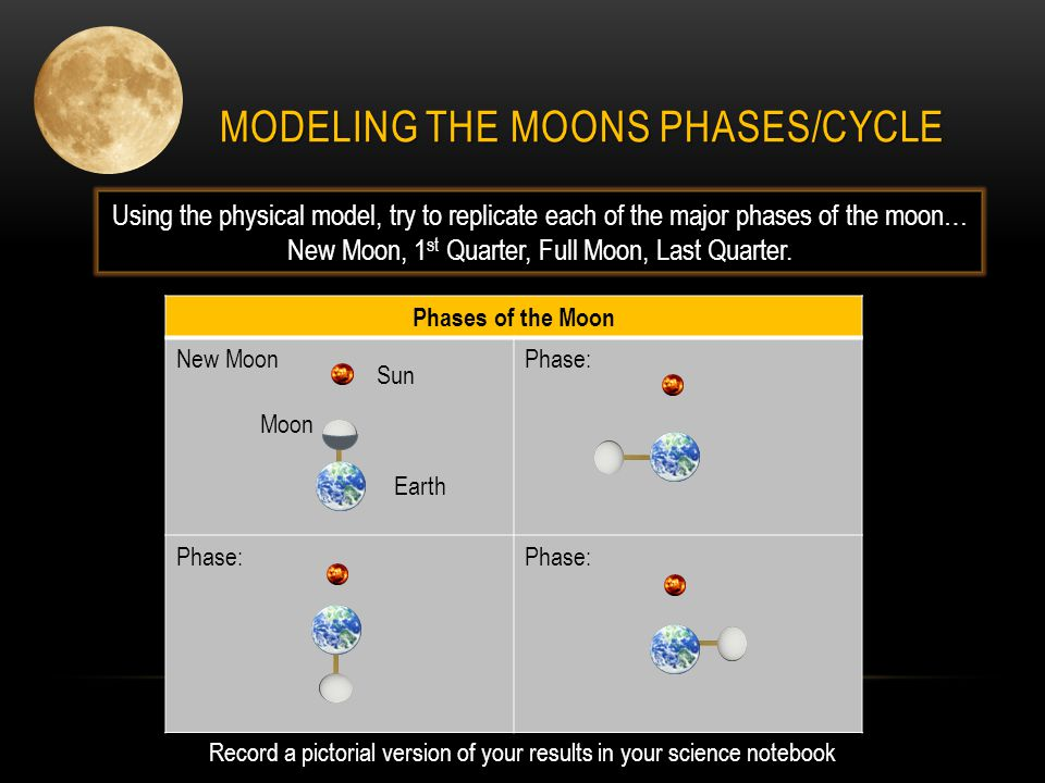 MODELING THE MOONS PHASES/CYCLE Using the physical model, try to replicate each of the major phases of the moon… New Moon, 1 st Quarter, Full Moon, La