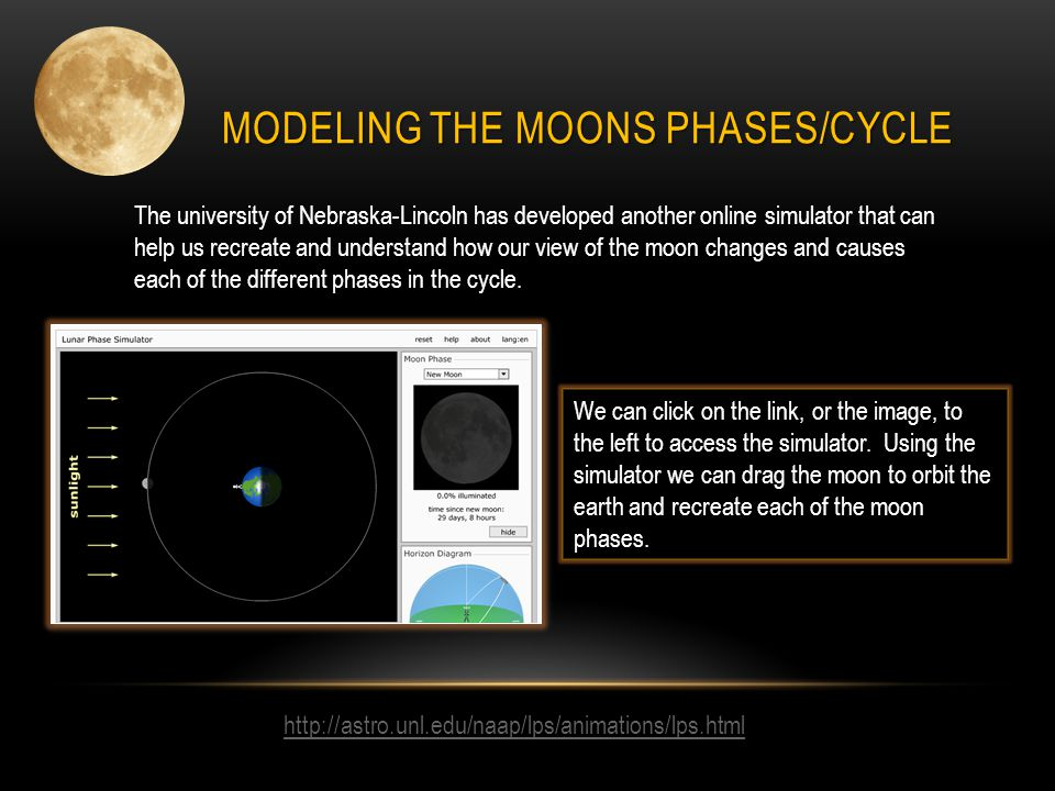 MODELING THE MOONS PHASES/CYCLE http://astro.unl.edu/naap/lps/animations/lps.html The university of Nebraska-Lincoln has developed another online simu