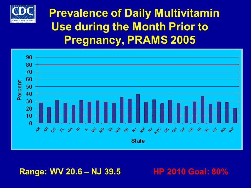 Limitations Minor differences exist between HP 2010 objectives and some PRAMS indicators –Folic acid consumption –Abstinence from smoking and from alcohol States without 6 consecutive years of data excluded from trend analyses