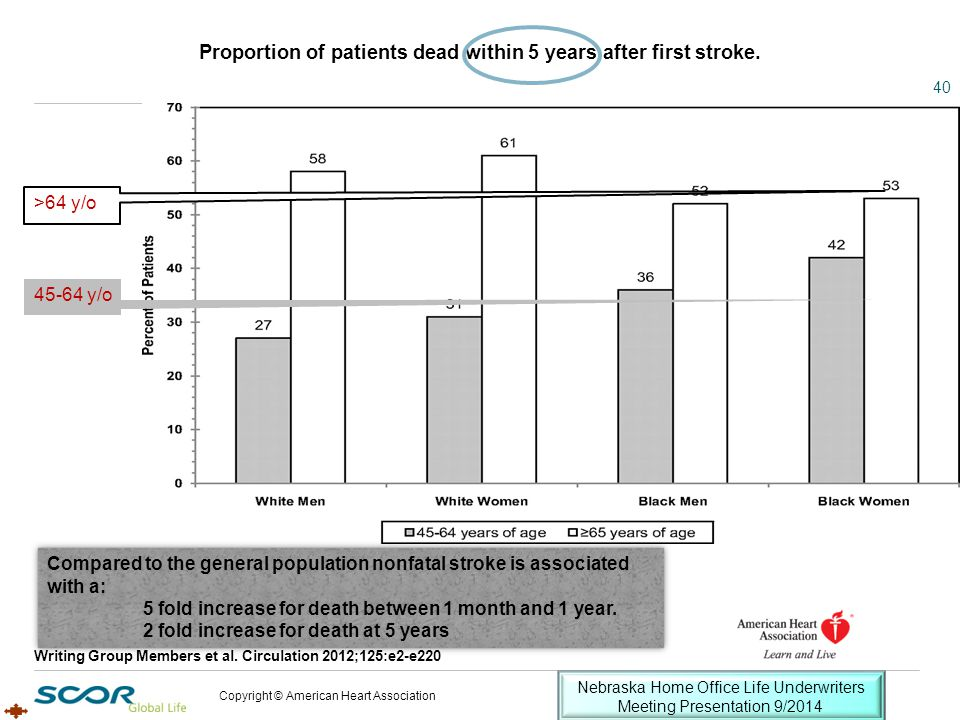 Proportion of patients dead within 5 years after first stroke. Writing Group Members et al. Circulation 2012;125:e2-e220 Copyright © American Heart As