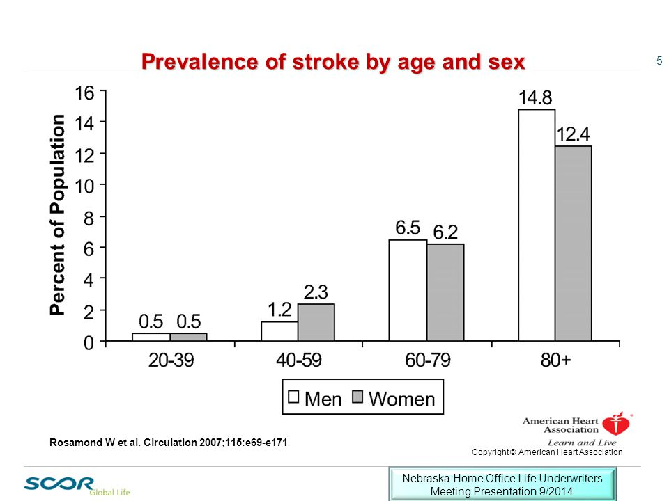 Stroke Facts 1.1998-2008:  Annual stroke death rate fell 35%.