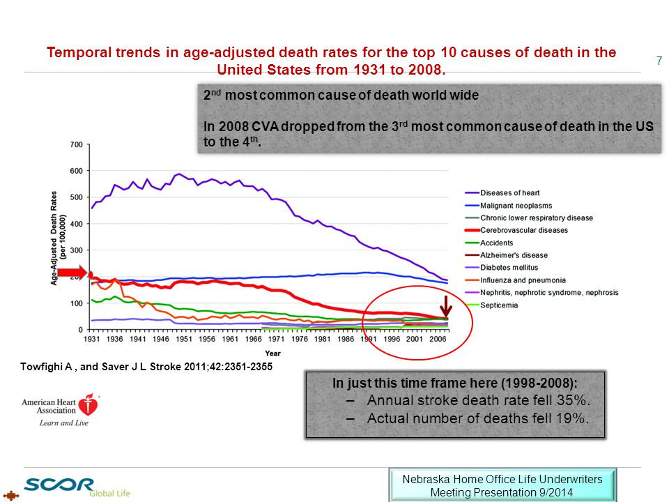 Temporal trends in age-adjusted death rates for the top 10 causes of death in the United States from 1931 to 2008. Towfighi A, and Saver J L Stroke 20