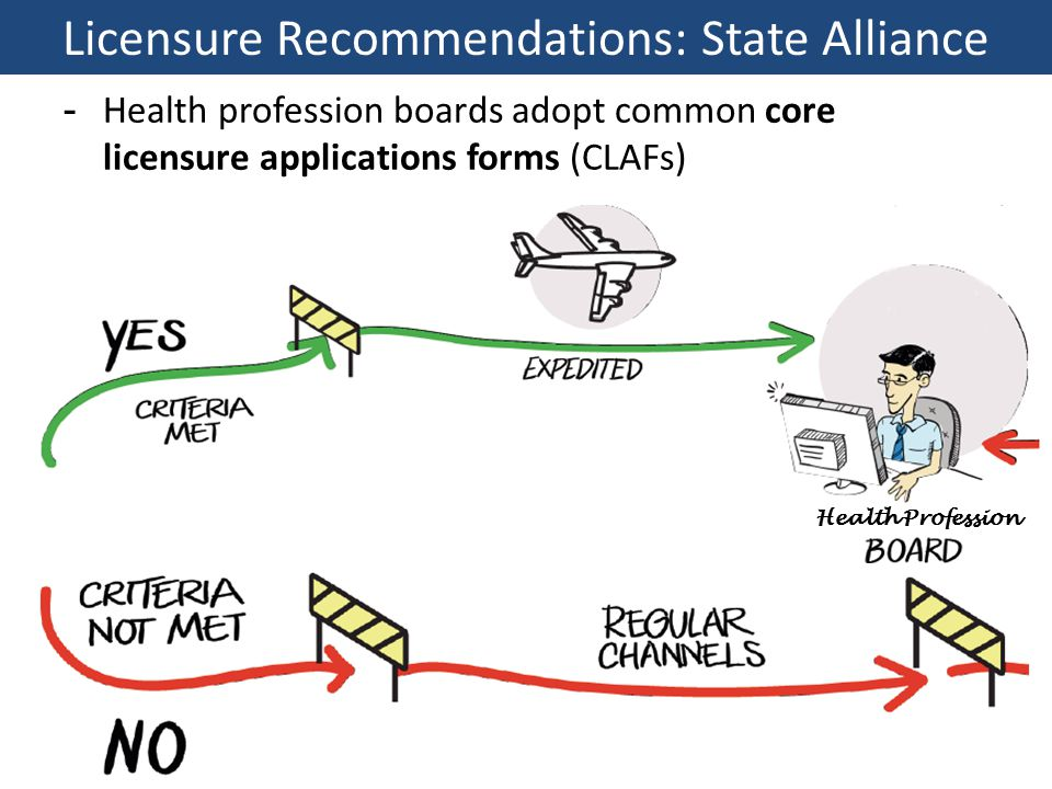 -Health profession boards adopt common core licensure applications forms (CLAFs) Licensure Recommendations: State Alliance Board Health Profession