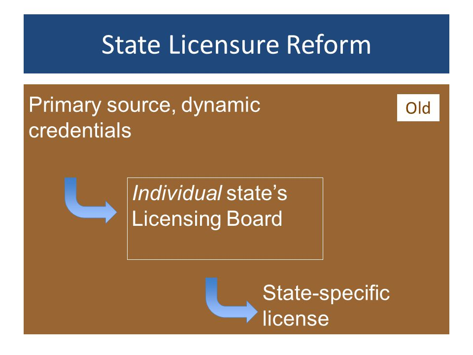 State Licensure Reform Individual state's Licensing Board Primary source, dynamic credentials State-specific license Old