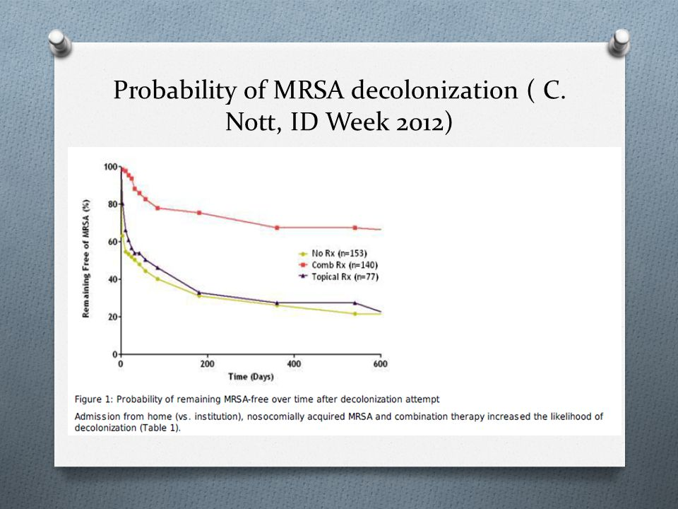 Probability of MRSA decolonization ( C. Nott, ID Week 2012)