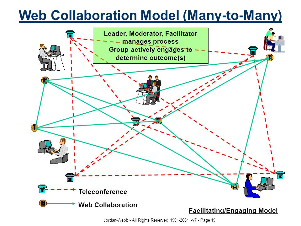 Jordan-Webb - All Rights Reserved 1991-2004 -v7 - Page 19 Web Collaboration Model (Many-to-Many) Teleconference Web Collaboration Facilitating/Engaging Model Leader, Moderator, Facilitator manages process Group actively engages to determine outcome(s)