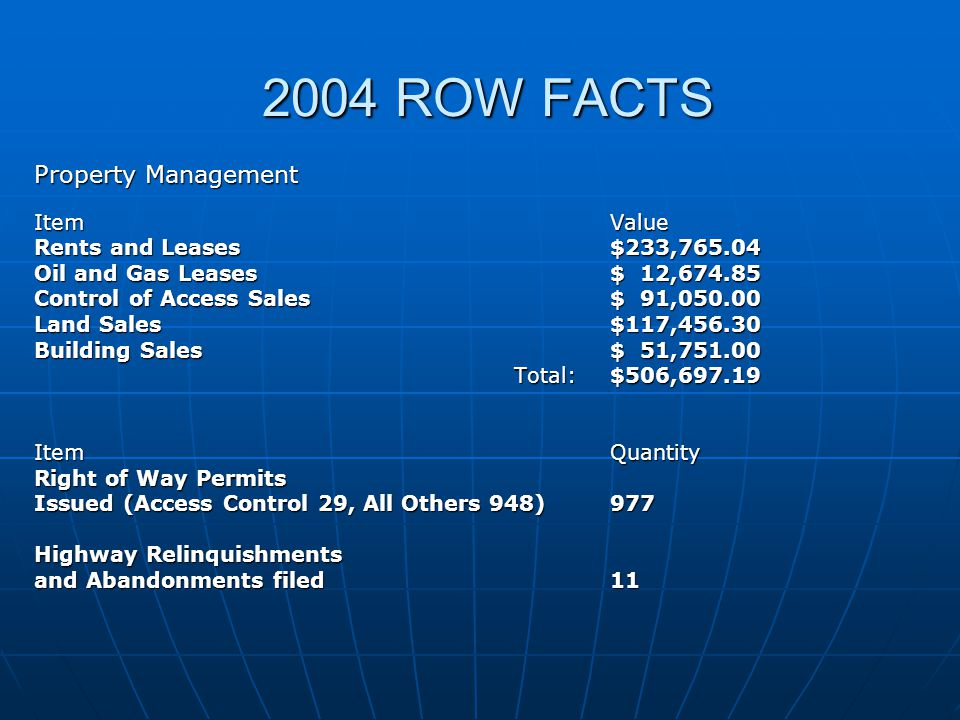 2004 ROW FACTS Property Management ItemValue Rents and Leases$233,765.04 Oil and Gas Leases$ 12,674.85 Control of Access Sales$ 91,050.00 Land Sales$117,456.30 Building Sales$ 51,751.00 Total:$506,697.19 Item Quantity Right of Way Permits Issued (Access Control 29, All Others 948)977 Highway Relinquishments and Abandonments filed11