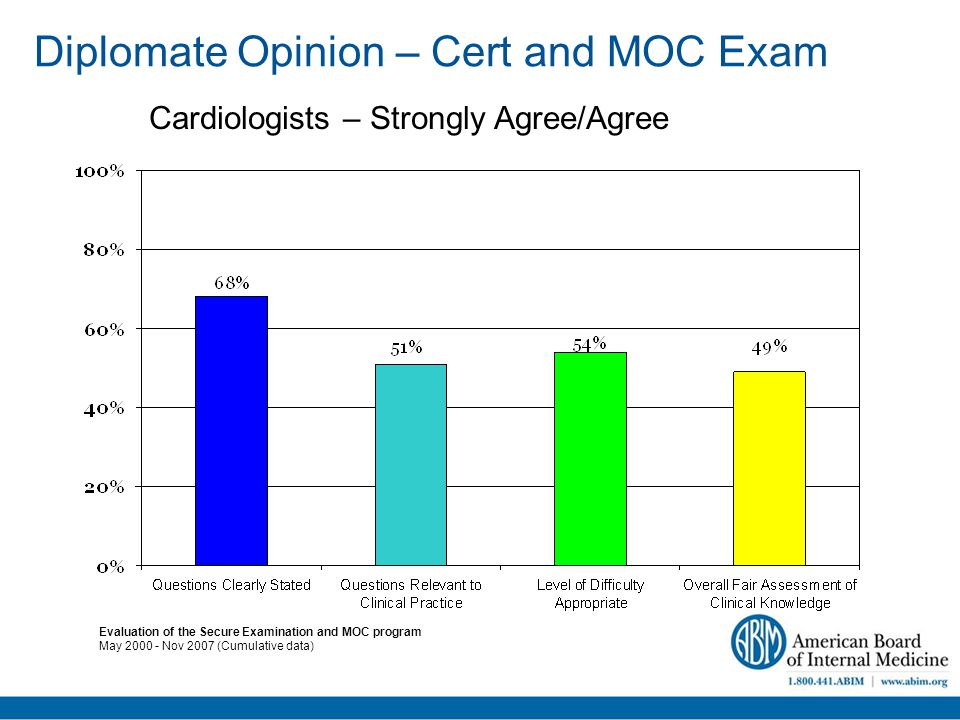 Diplomate Opinion – Cert and MOC Exam Evaluation of the Secure Examination and MOC program May 2000 - Nov 2007 (Cumulative data) Cardiologists – Strongly Agree/Agree