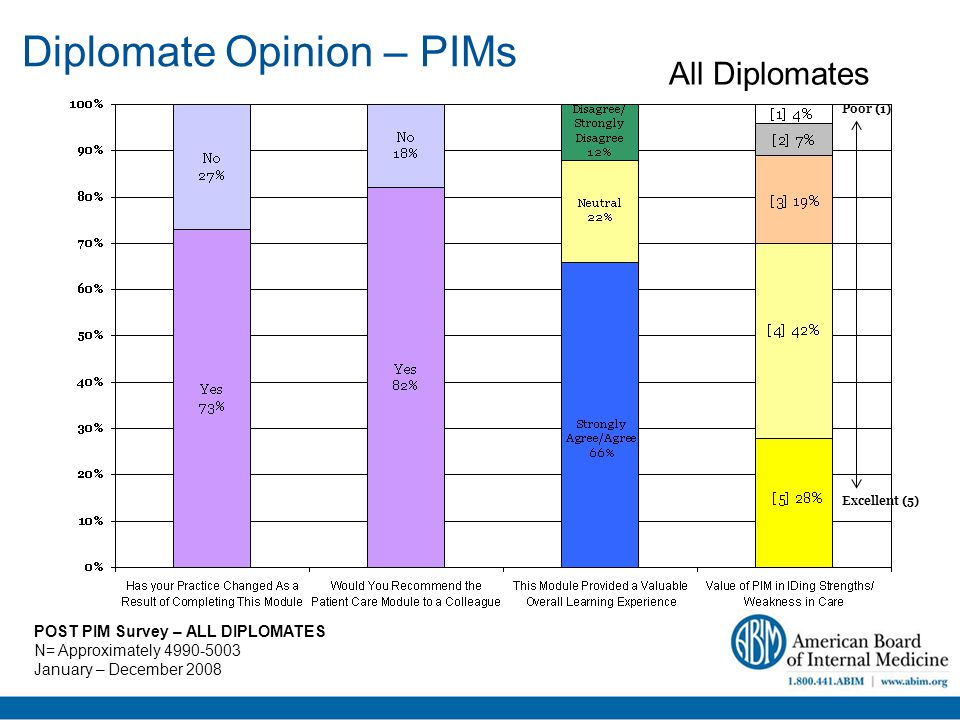Diplomate Opinion – PIMs POST PIM Survey – ALL DIPLOMATES N= Approximately 4990-5003 January – December 2008 Excellent (5) Poor (1) All Diplomates