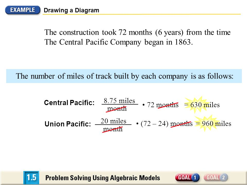 Drawing a Diagram The number of miles of track built by each company is as follows: Central Pacific: Union Pacific: 72 months (72 – 24) months 8.75 miles 20 miles month = 630 miles = 960 miles The construction took 72 months (6 years) from the time The Central Pacific Company began in 1863.