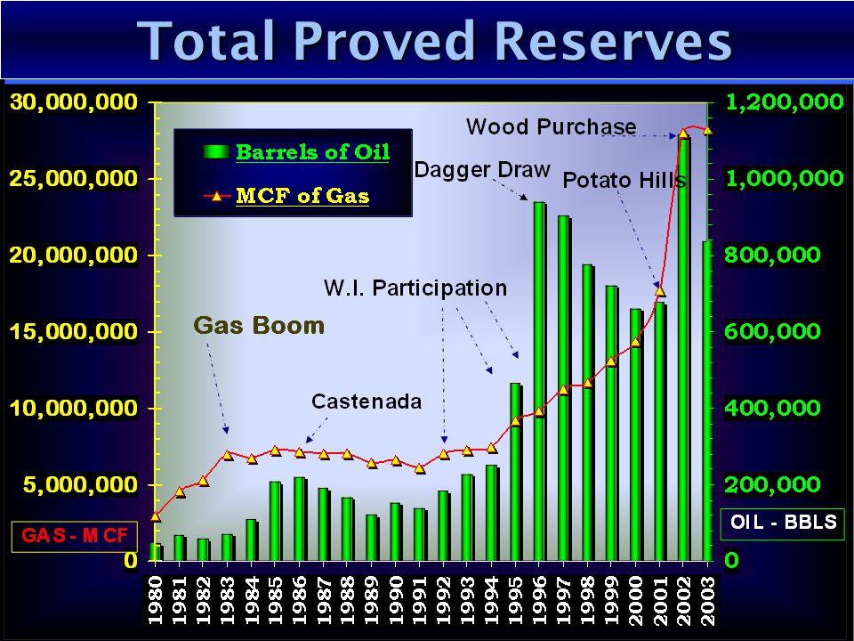 Total Proved Reserves Total Proved Reserves