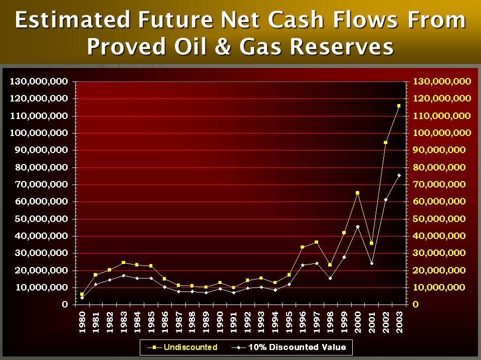 Estimated Future Net Cash Flows From Proved Oil & Gas Reserves