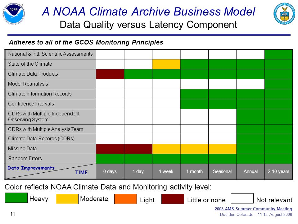 11 2008 AMS Summer Community Meeting Boulder, Colorado – 11-13 August 2008 A NOAA Climate Archive Business Model Data Quality versus Latency Component National & Intl.
