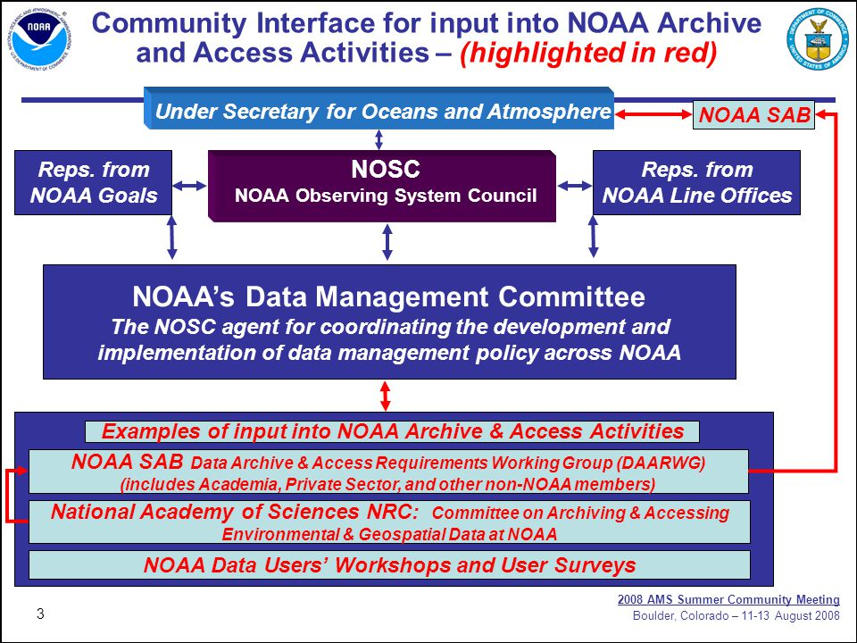 3 2008 AMS Summer Community Meeting Boulder, Colorado – 11-13 August 2008 Community Interface for input into NOAA Archive and Access Activities – (highlighted in red) Under Secretary for Oceans and Atmosphere Reps.