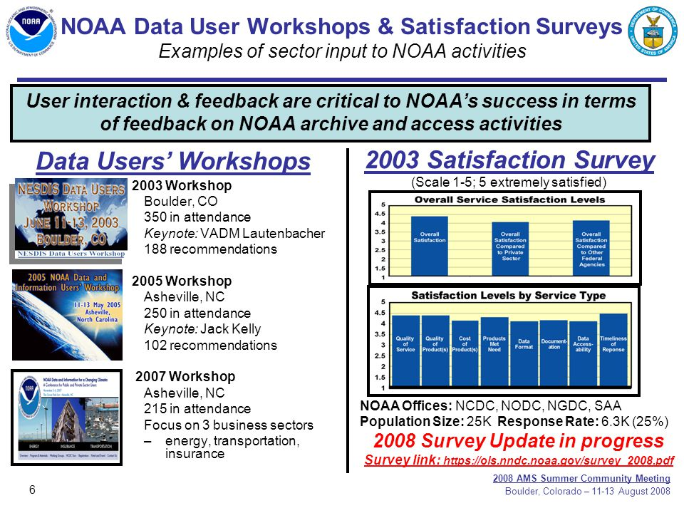 6 2008 AMS Summer Community Meeting Boulder, Colorado – 11-13 August 2008 User interaction & feedback are critical to NOAA's success in terms of feedback on NOAA archive and access activities 2003 Workshop Boulder, CO 350 in attendance Keynote: VADM Lautenbacher 188 recommendations 2005 Workshop Asheville, NC 250 in attendance Keynote: Jack Kelly 102 recommendations 2007 Workshop Asheville, NC 215 in attendance Focus on 3 business sectors –energy, transportation, insurance Data Users' Workshops 2003 Satisfaction Survey (Scale 1-5; 5 extremely satisfied) NOAA Offices: NCDC, NODC, NGDC, SAA Population Size: 25K Response Rate: 6.3K (25%) 2008 Survey Update in progress Survey link: https://ols.nndc.noaa.gov/survey_2008.pdf NOAA Data User Workshops & Satisfaction Surveys Examples of sector input to NOAA activities
