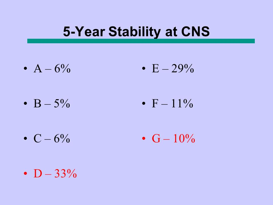 5-Year Stability at CNS A – 6% B – 5% C – 6% D – 33% E – 29% F – 11% G – 10%