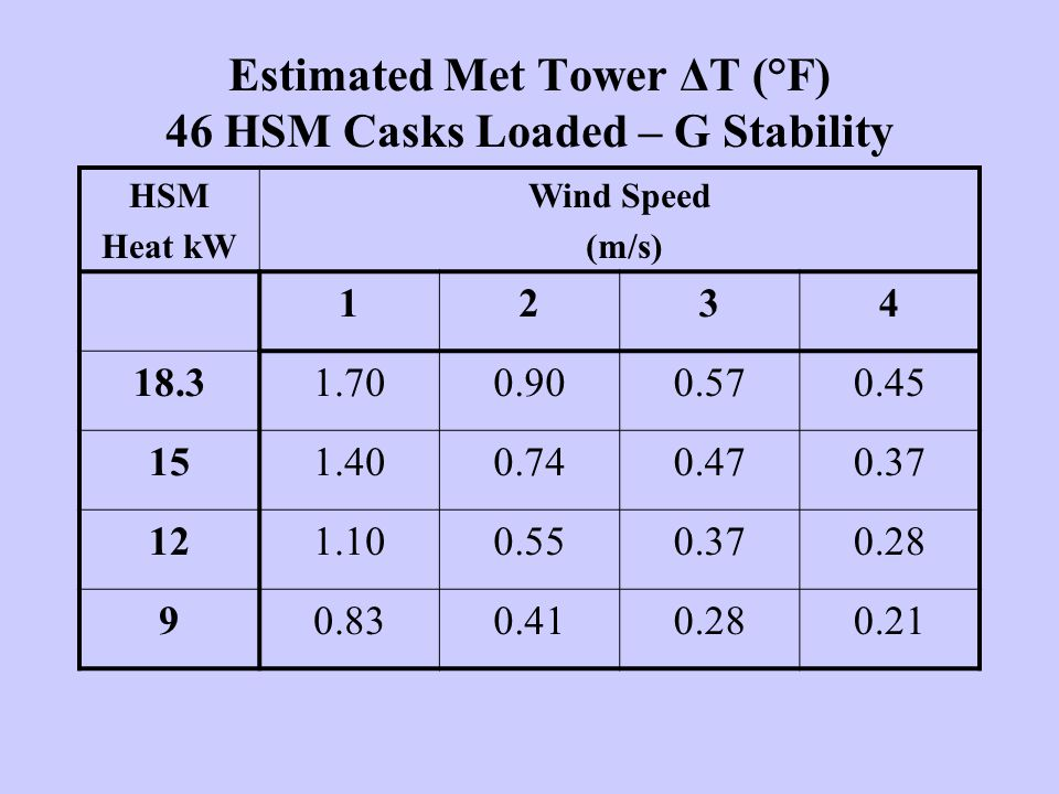 Estimated Met Tower ΔT (°F) 46 HSM Casks Loaded – G Stability HSM Heat kW Wind Speed (m/s) 1234 18.31.700.900.570.45 151.400.740.470.37 121.100.550.370.28 90.830.410.280.21