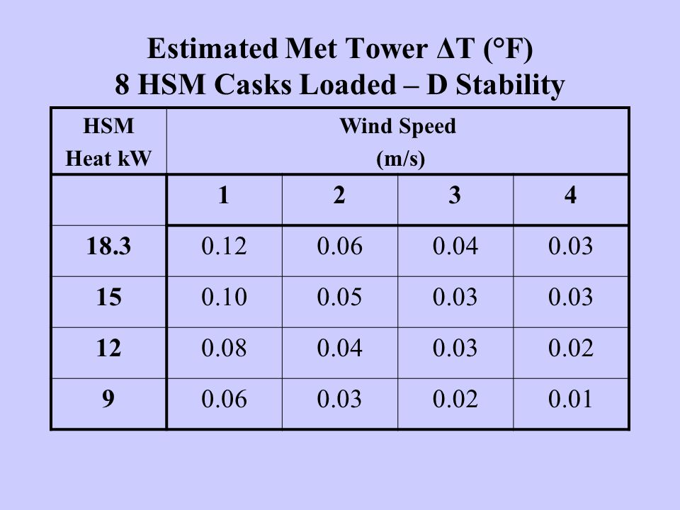 Estimated Met Tower ΔT (°F) 8 HSM Casks Loaded – D Stability HSM Heat kW Wind Speed (m/s) 1234 18.30.120.060.040.03 150.100.050.03 120.080.040.030.02 90.060.030.020.01
