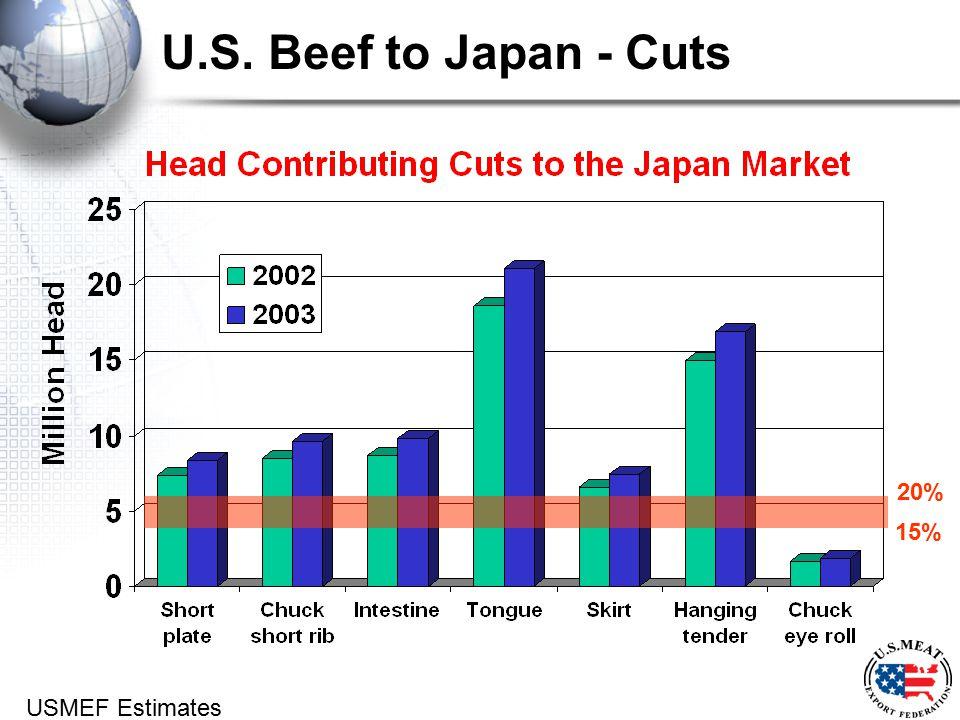 U.S. Beef to Japan - Cuts USMEF Estimates 15% 20%