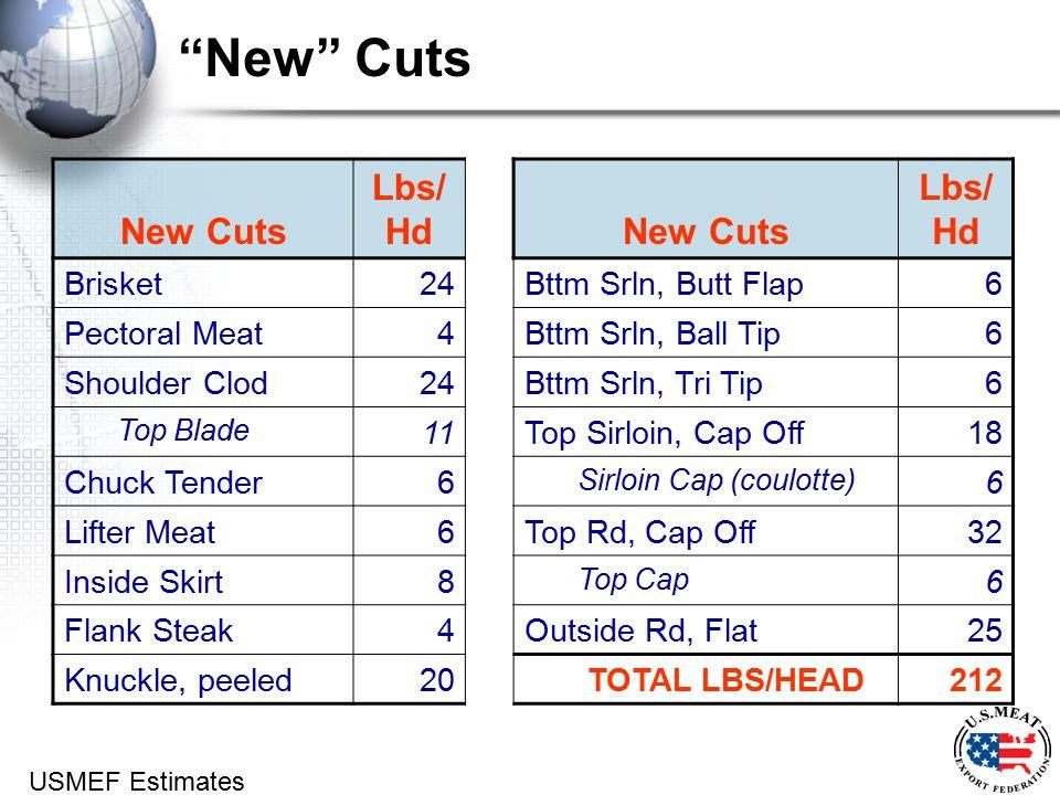 New Cuts Lbs/ HdNew Cuts Lbs/ Hd Brisket 24Bttm Srln, Butt Flap6 Pectoral Meat4Bttm Srln, Ball Tip6 Shoulder Clod24Bttm Srln, Tri Tip6 Top Blade 11Top Sirloin, Cap Off18 Chuck Tender6 Sirloin Cap (coulotte) 6 Lifter Meat6Top Rd, Cap Off32 Inside Skirt8 Top Cap 6 Flank Steak4Outside Rd, Flat25 Knuckle, peeled20 TOTAL LBS/HEAD212 USMEF Estimates