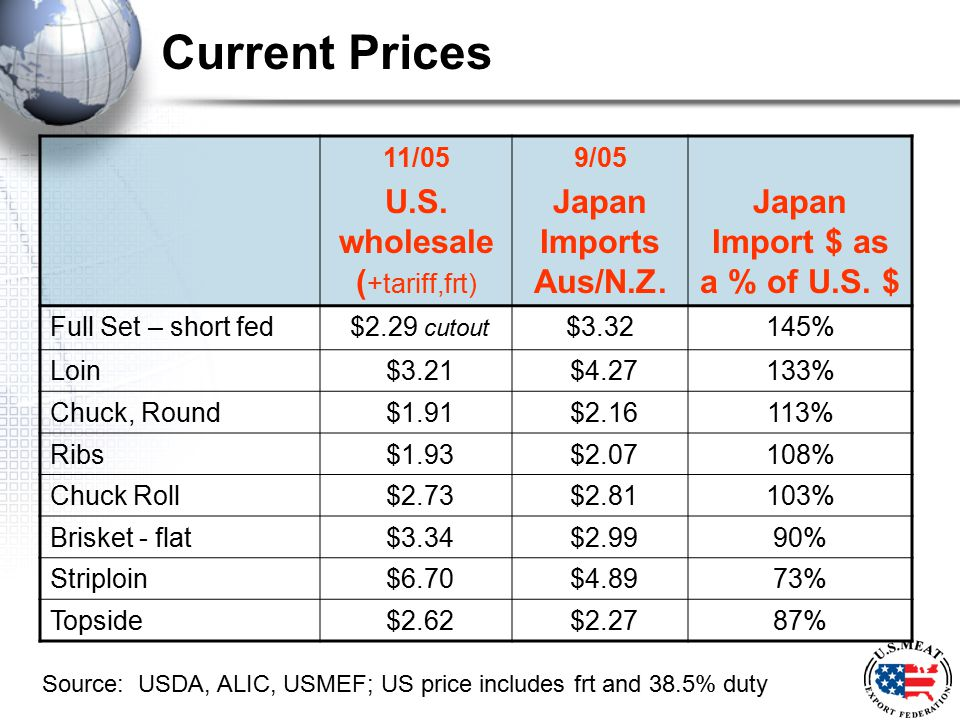 Current Prices 11/05 U.S. wholesale ( +tariff,frt) 9/05 Japan Imports Aus/N.Z. Japan Import $ as a % of U.S. $ Full Set – short fed $2.29 cutout $3.32