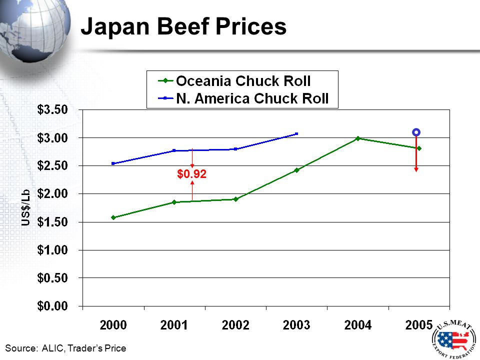 Japan Beef Prices Source: ALIC, Trader's Price $0.92