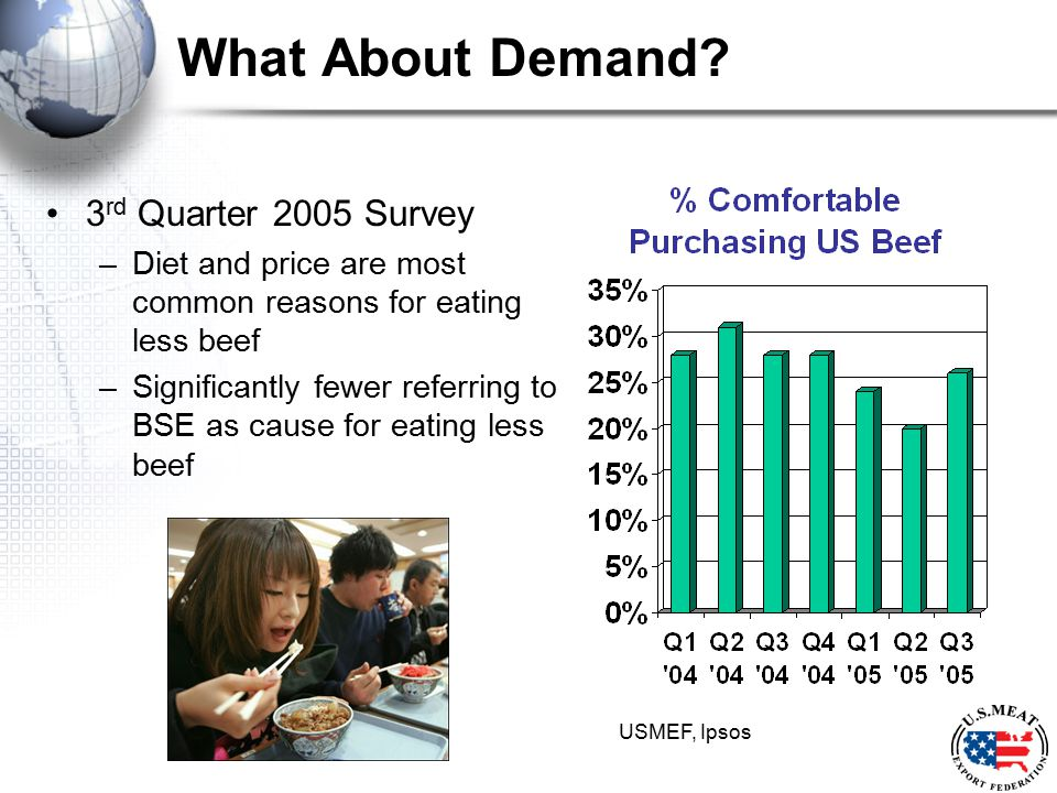 What About Demand? 3 rd Quarter 2005 Survey –Diet and price are most common reasons for eating less beef –Significantly fewer referring to BSE as caus