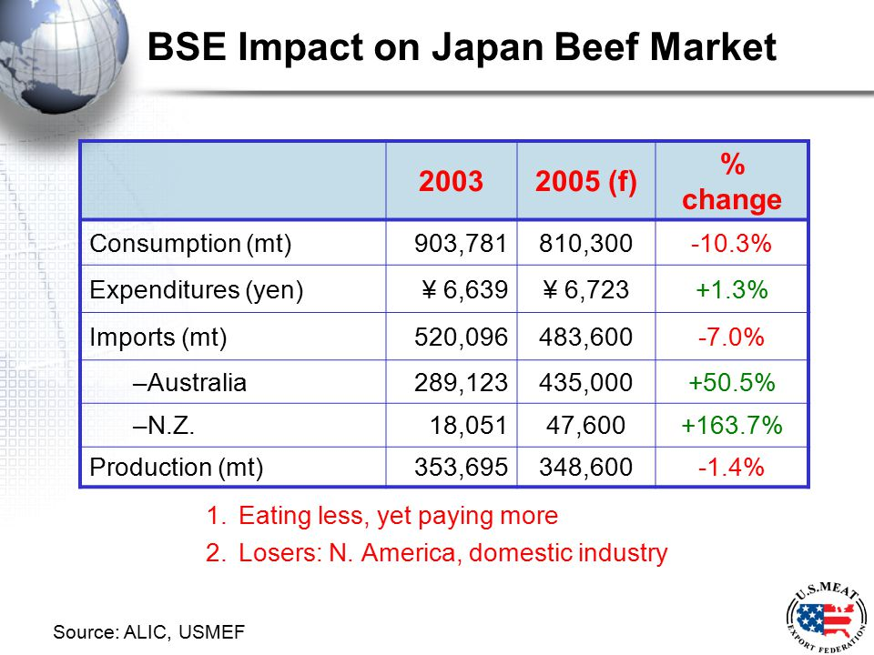 BSE Impact on Japan Beef Market 1.Eating less, yet paying more 2.Losers: N. America, domestic industry 20032005 (f) % change Consumption (mt)903,78181