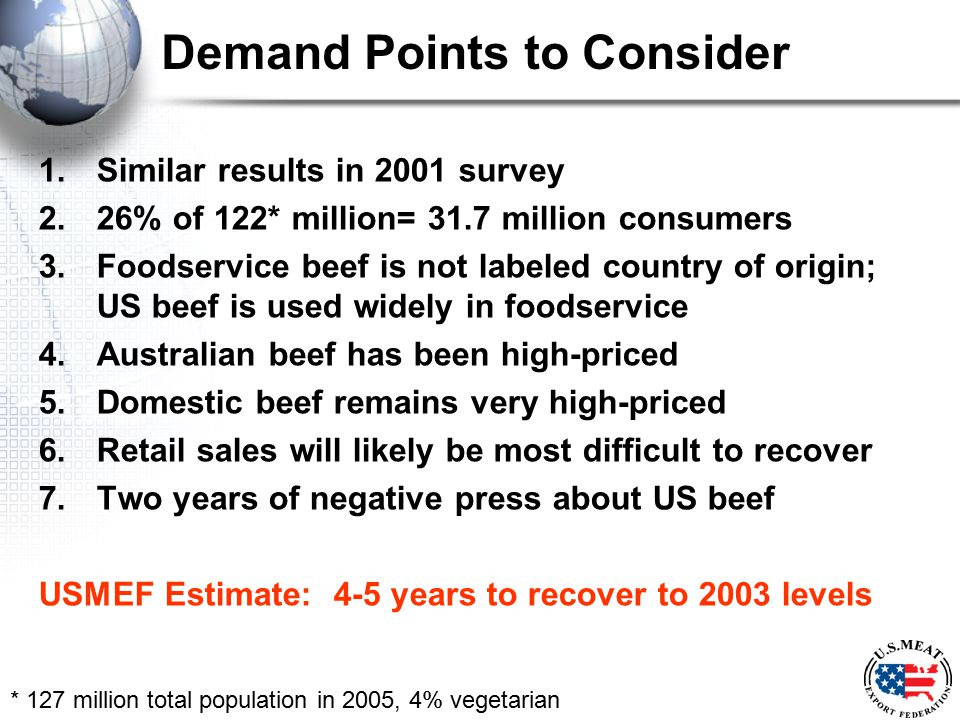Demand Points to Consider 1.Similar results in 2001 survey 2.26% of 122* million= 31.7 million consumers 3.Foodservice beef is not labeled country of