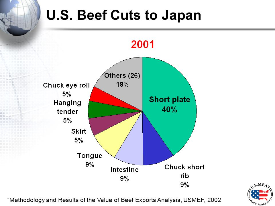 "U.S. Beef Cuts to Japan ""Methodology and Results of the Value of Beef Exports Analysis, USMEF, 2002"