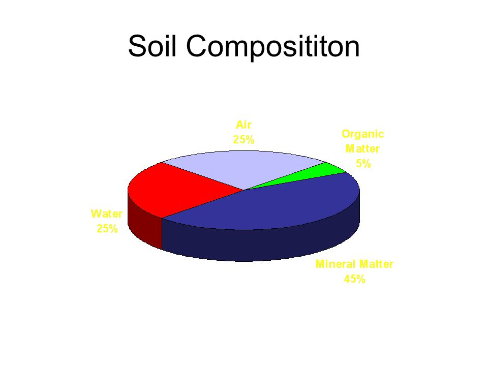 Soil Composititon