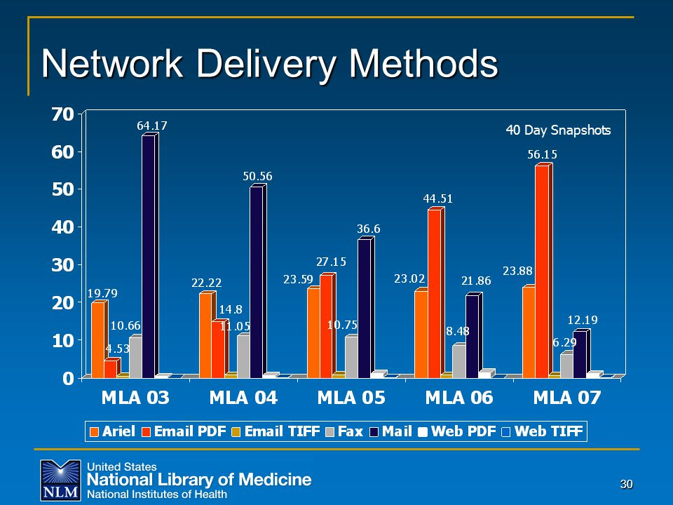 3030 Network Delivery Methods 40 Day Snapshots