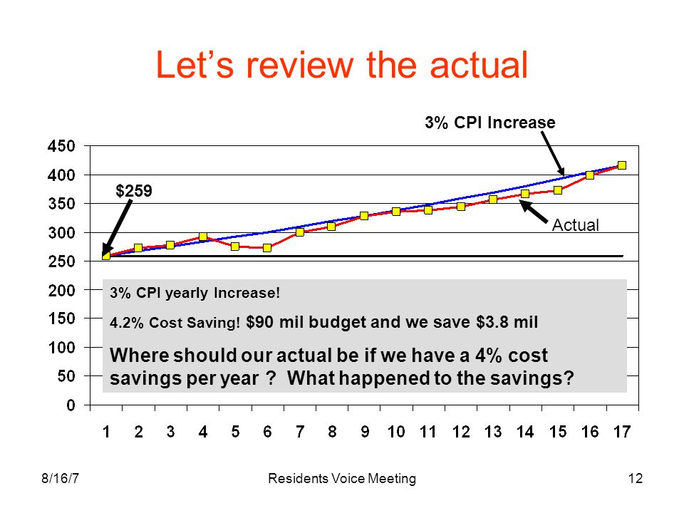 8/16/7Residents Voice Meeting12 Let's review the actual $259 3% CPI Increase 3% CPI yearly Increase! 4.2% Cost Saving! $90 mil budget and we save $3.8