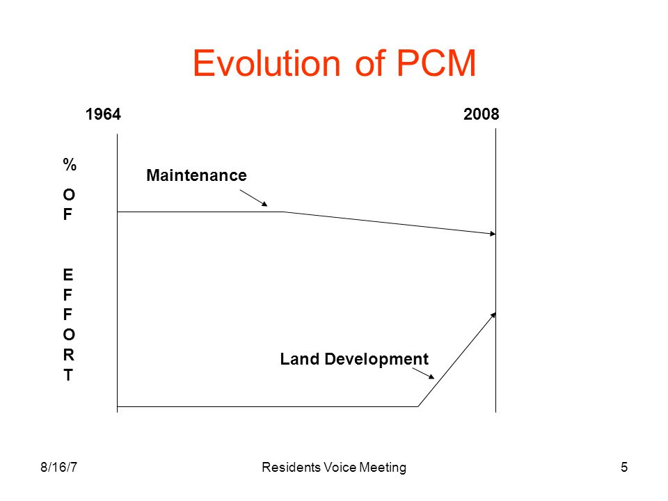 8/16/7Residents Voice Meeting5 Evolution of PCM 19642008 Maintenance Land Development %OFEFFORT%OFEFFORT