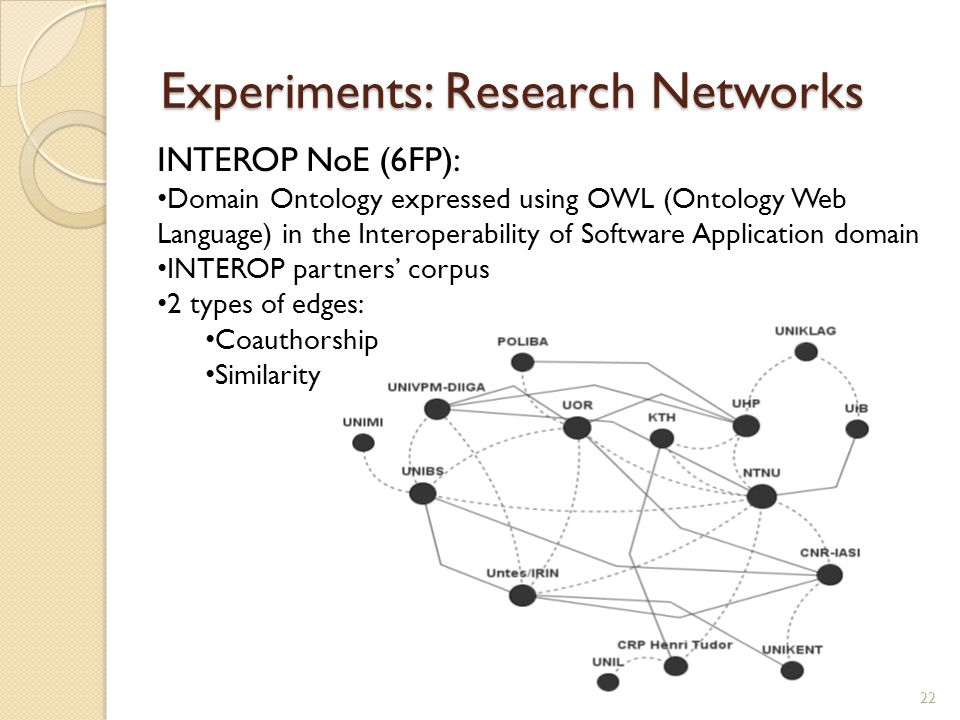 Experiments: Research Networks INTEROP NoE (6FP): Domain Ontology expressed using OWL (Ontology Web Language) in the Interoperability of Software Application domain INTEROP partners' corpus 2 types of edges: Coauthorship Similarity 22