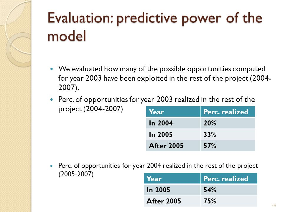 Evaluation: predictive power of the model We evaluated how many of the possible opportunities computed for year 2003 have been exploited in the rest of the project (2004- 2007).