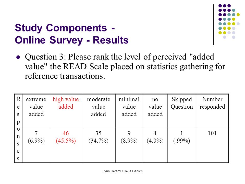 Lynn Berard / Bella Gerlich Study Components - Online Survey - Results Question 3: Please rank the level of perceived added value the READ Scale placed on statistics gathering for reference transactions.