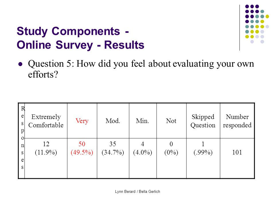 Lynn Berard / Bella Gerlich Study Components - Online Survey - Results Question 5: How did you feel about evaluating your own efforts.