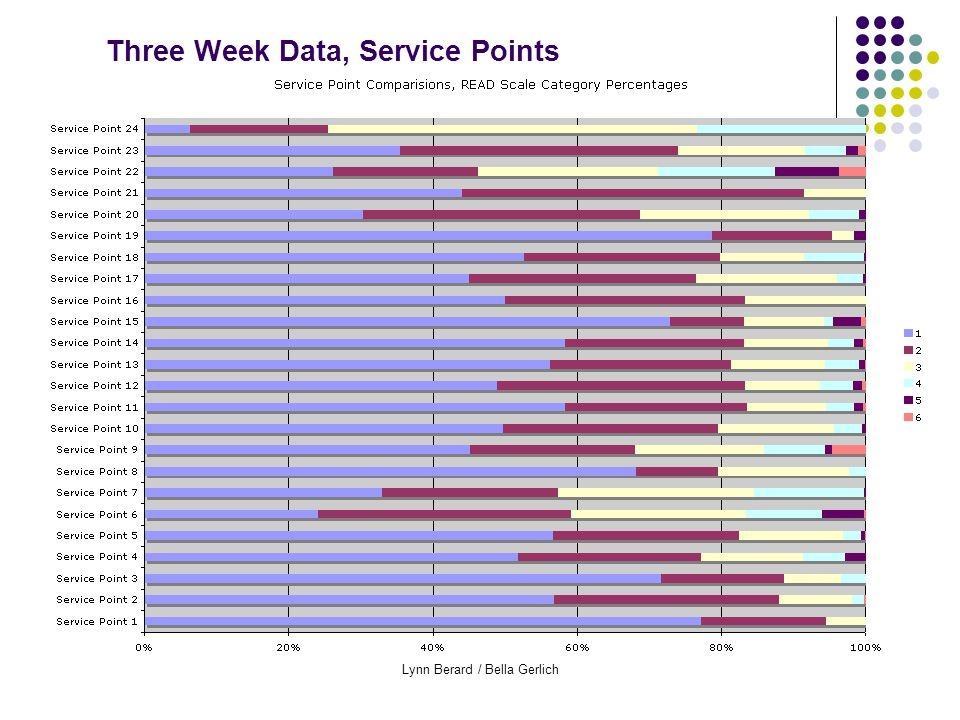 Lynn Berard / Bella Gerlich Three Week Data, Service Points
