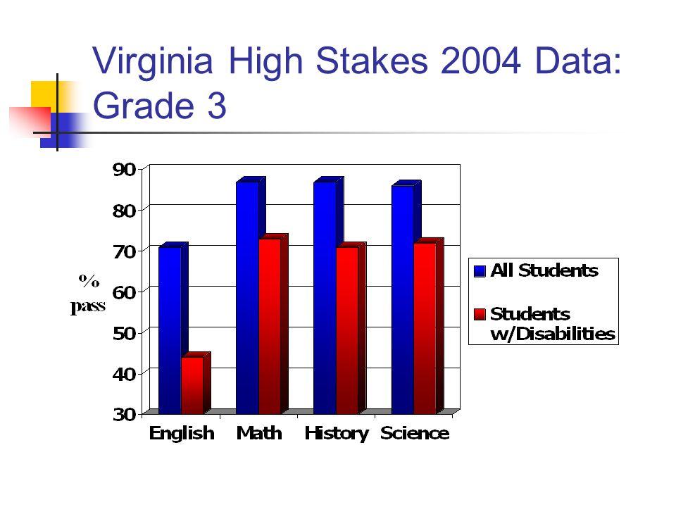 Virginia High Stakes 2004 Data: Grade 3