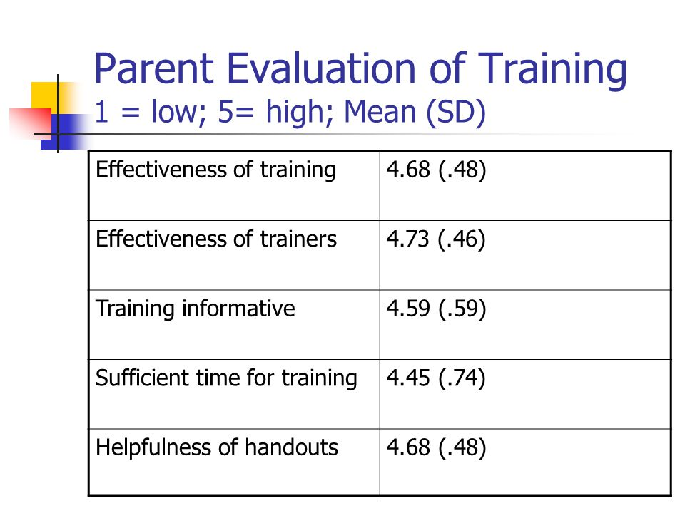 Parent Evaluation of Training 1 = low; 5= high; Mean (SD) Effectiveness of training4.68 (.48) Effectiveness of trainers4.73 (.46) Training informative