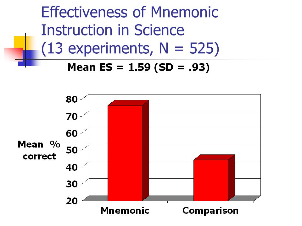 Effectiveness of Mnemonic Instruction in Science (13 experiments, N = 525)