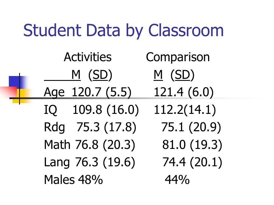 Student Data by Classroom ActivitiesComparison M (SD)M (SD) Age 120.7 (5.5)121.4 (6.0) IQ 109.8 (16.0) 112.2(14.1) Rdg 75.3 (17.8) 75.1 (20.9) Math 76